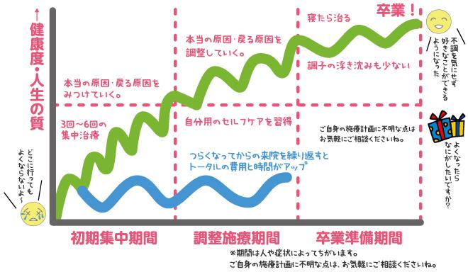 整体治療経過グラフ